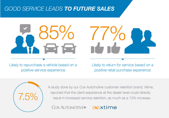 Good service leads to future sales